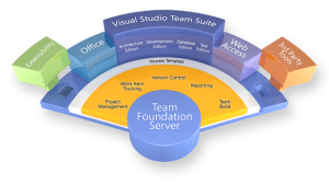 Team Foundation Server