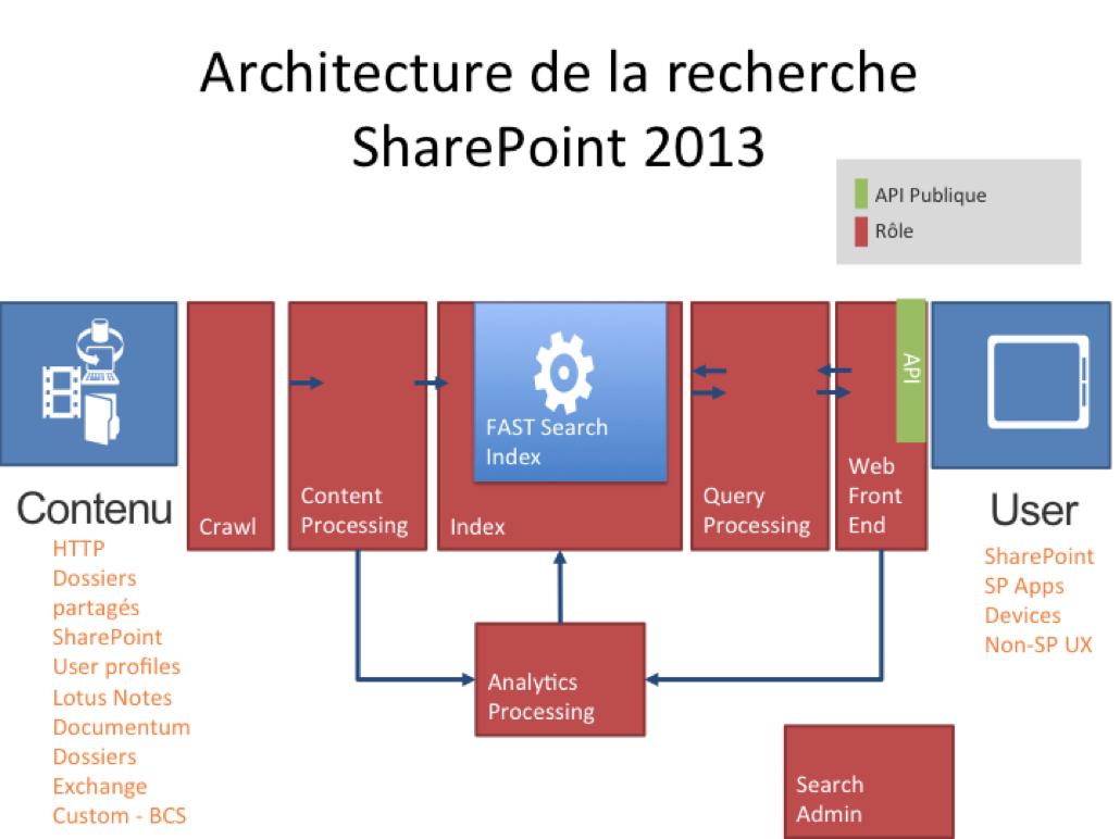 Recherche Sharepoint 2013
