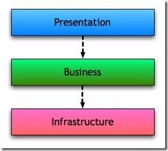 Business Layer et Entity Framework