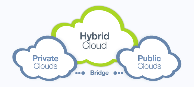 Techdays 2014 – Architecture Cloud Hybride