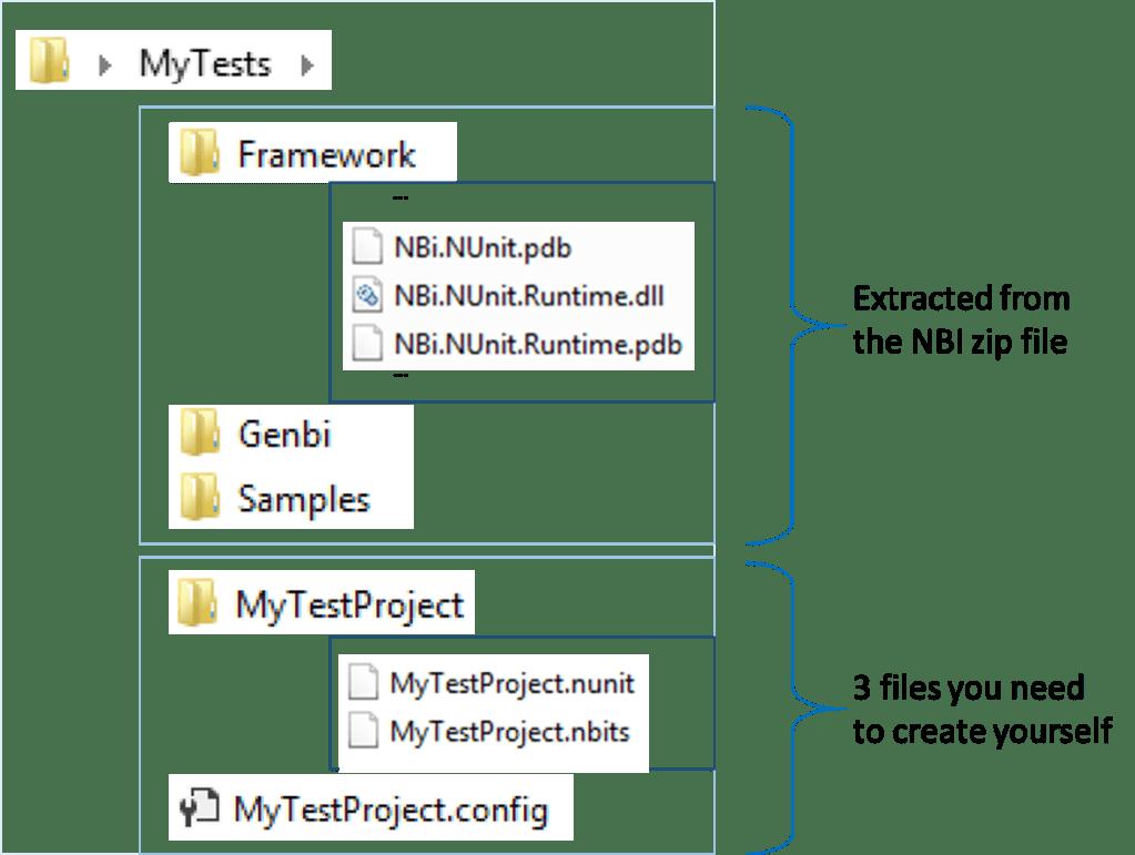 La structure du projet NBi avec la place de chaque fichier