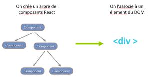 Le principe le ReactsJs