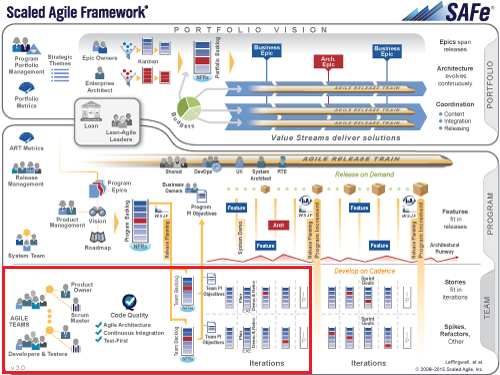 Scaled Agile framework SAFe