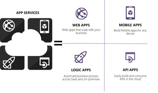 Développez des Microservices sur Azure avec AppServices