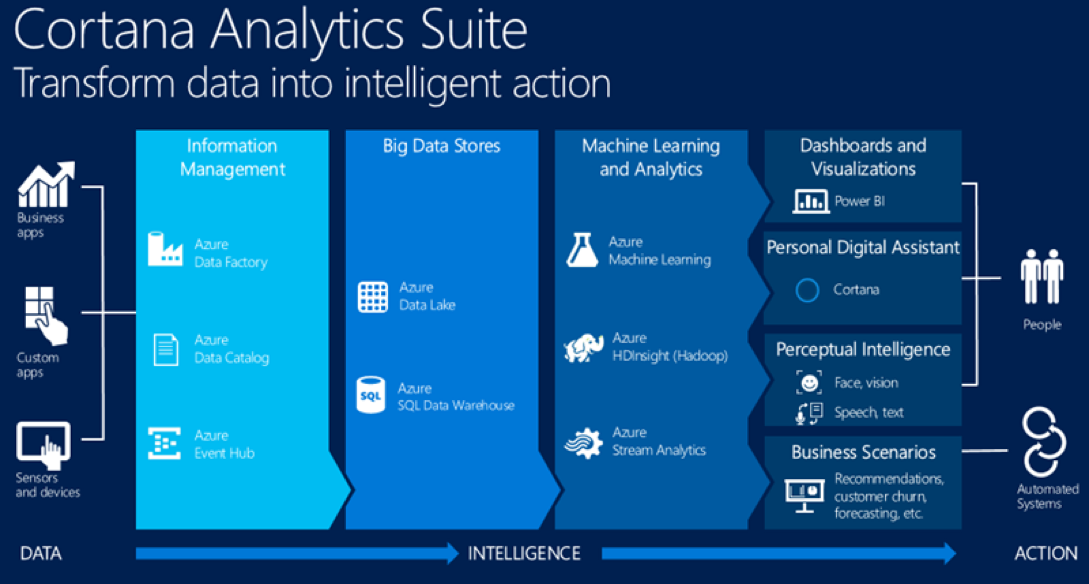 https://www.microsoft.com/en-us/server-cloud/cortana-analytics-suite/Overview.aspx