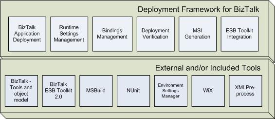 BizTalk Deployment Framework (BTDF)