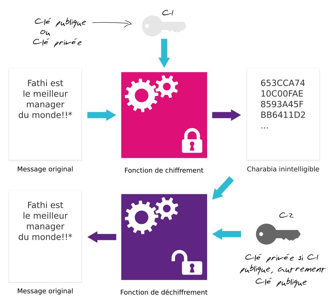 cryptographie asymetrique