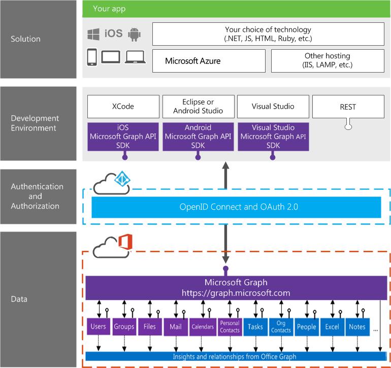 Enrichissez vos applications avec Microsoft Graph