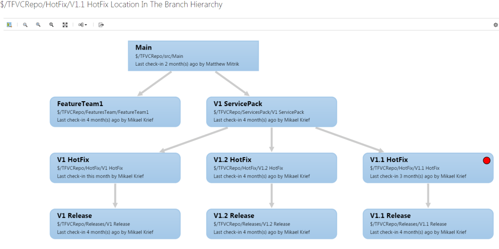 Visualiser hiérarchie branches projet TFVC vsts branch hierarchy