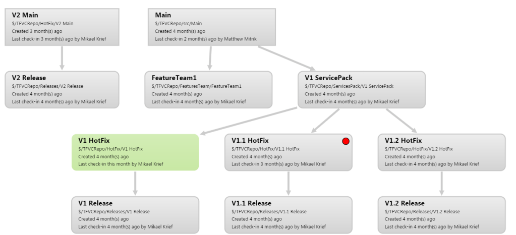 Visualiser hiérarchie branches projet TFVC apply config vsts branch hierarchie