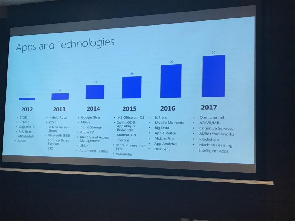 Xamarin Partner Summit mobile evolution