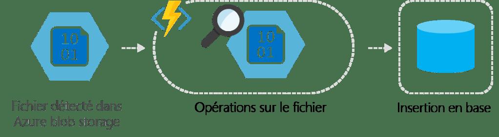 comment Limiter et contrôler le nombre d'opérations déclenchées dans une Azure Function
