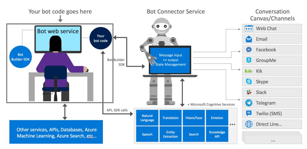 Schèma foncionnement Bot framework / Webchat