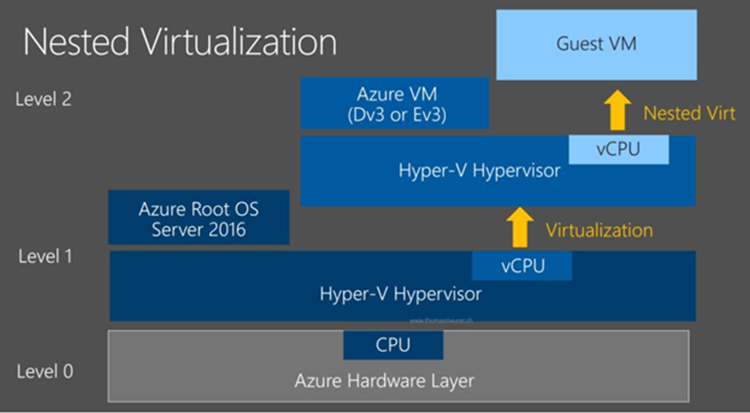 Schéma Nested virtualisation
