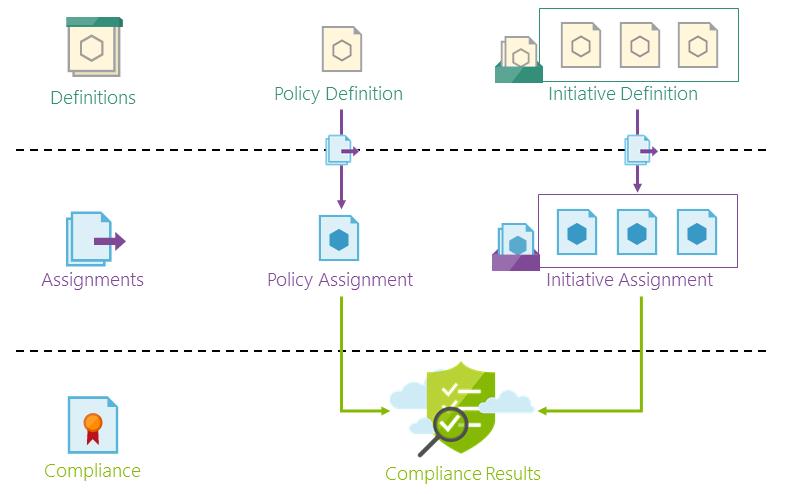 Schèma d'utilisation Azure Policy