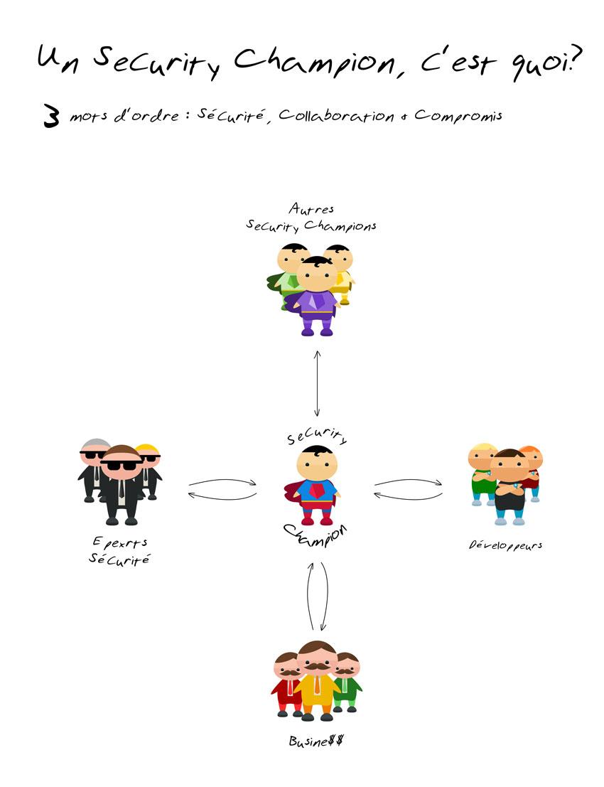 infographie le rôle du security champion