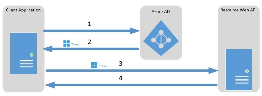 Runbook Azure Ad