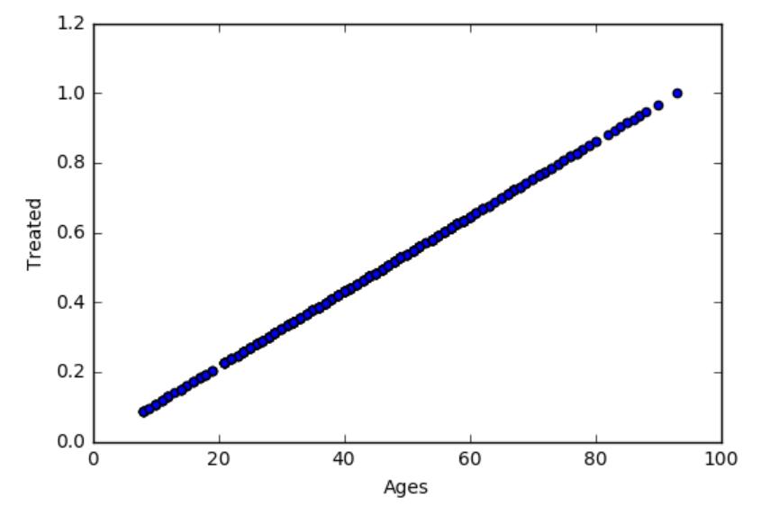 Nuage de points : Traitement par rapport à l'âge