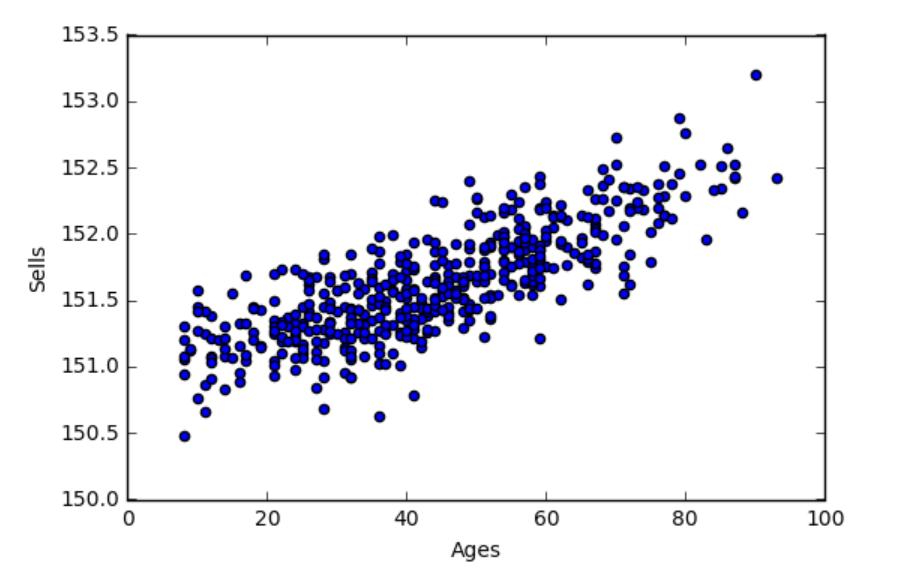 Nuage de points : Ventes par rapport à l'âge