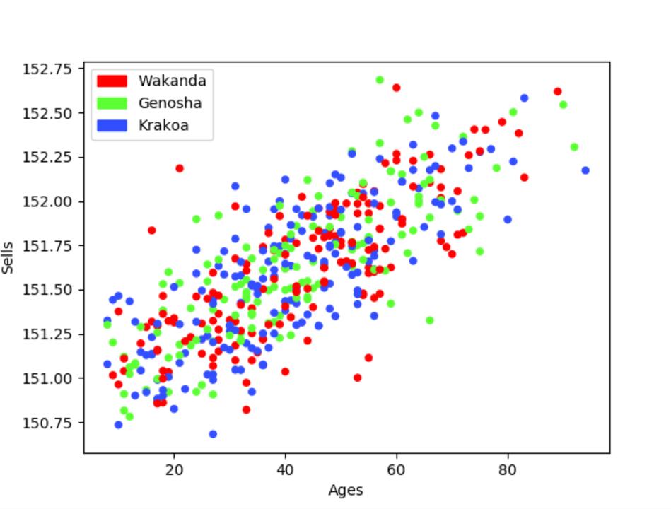Nuage de points : ventes par rapport à l'âge dans chaque villes