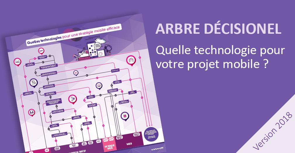 Arbre décisionnel – Quelle technologie pour mon projet mobile ?