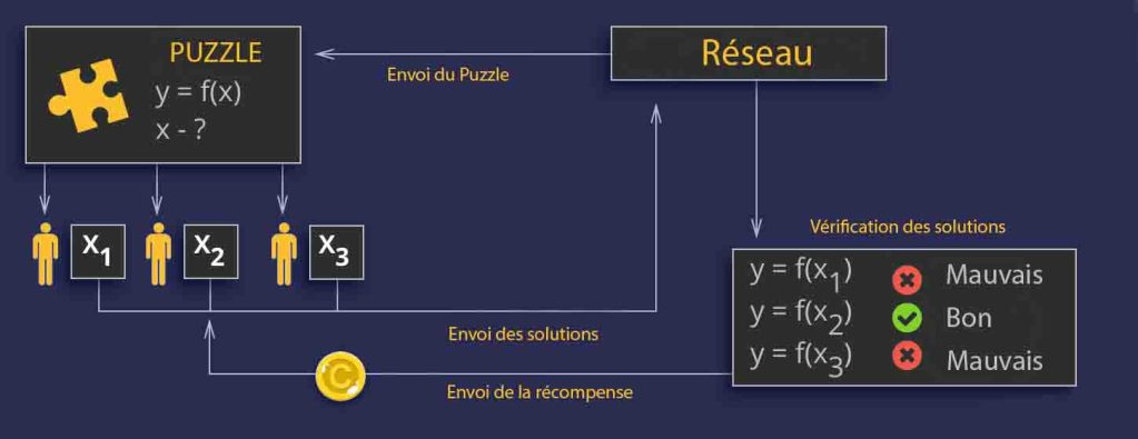 Qu'est-ce que le consensus Proof of Work ?
