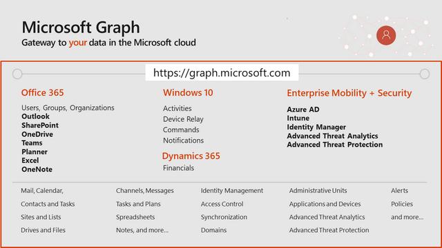 Endpoints de l'API Microsoft Graph