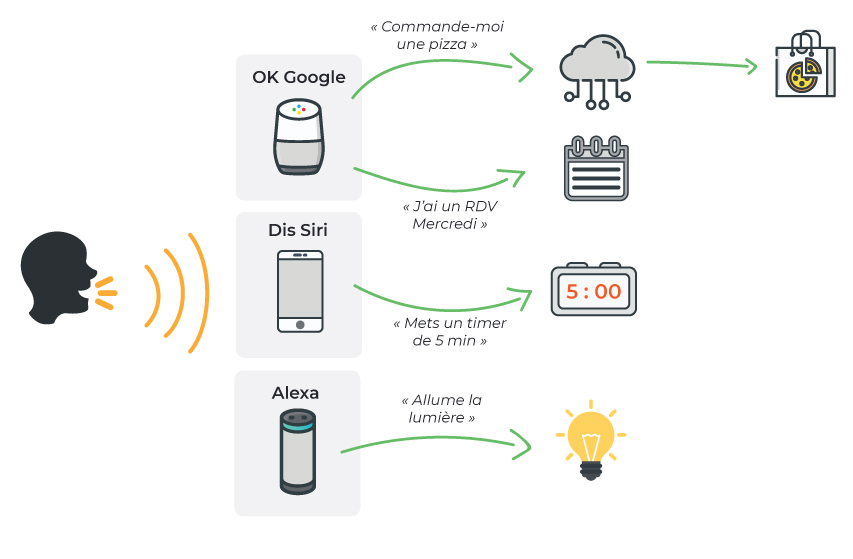 infographie speech to text reconnaissance vocale