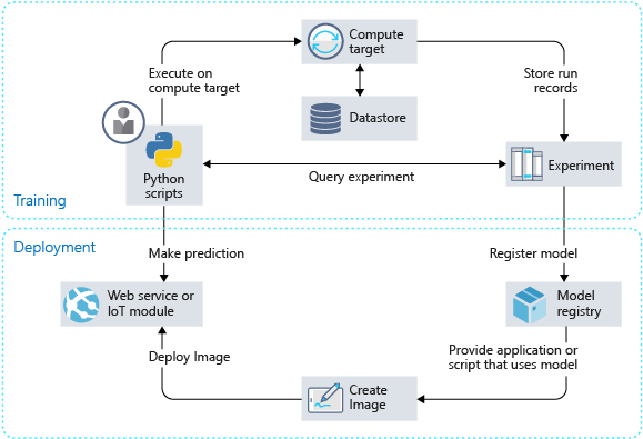 Nouvelle architecture Azure Machine Learning service