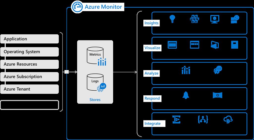 Présentation des services Azure Monitor