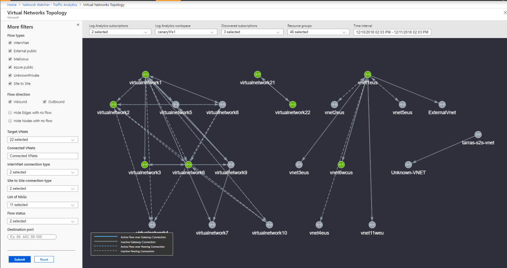 Virtual Network Topology