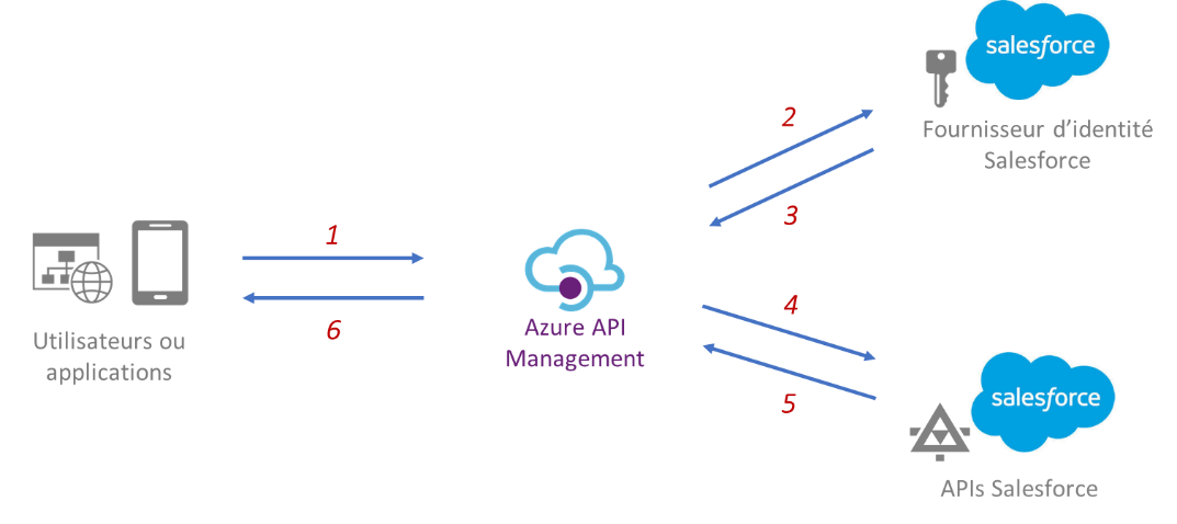 Azure Api management et Salesforce