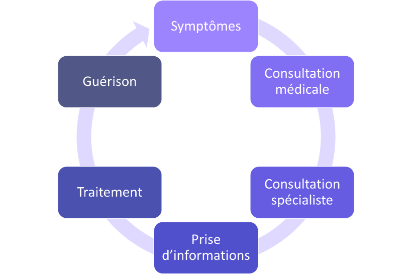 Paradigme du patient actuellement