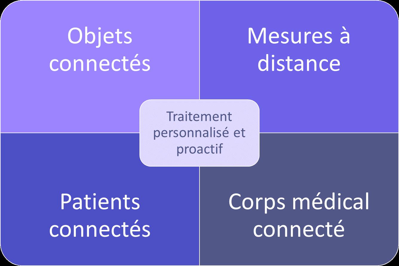 Paradigme du patient dans le futur