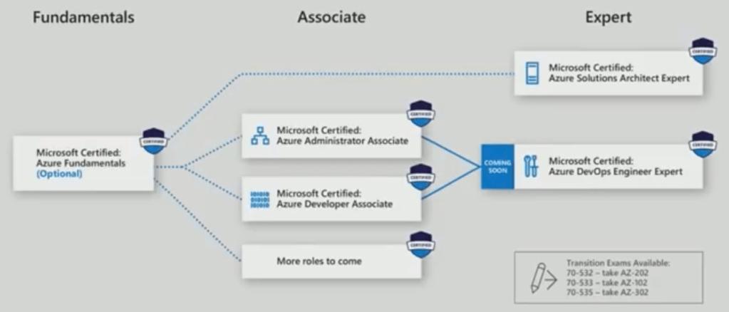 niveau des certifications Azure