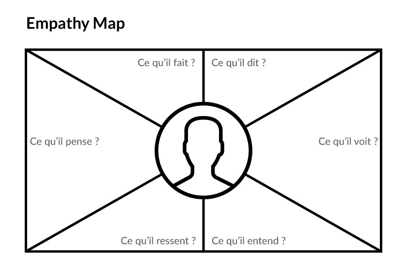 Exemple d'Empathy Map