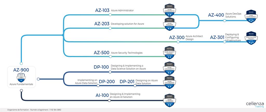 schema simplifié des certifications