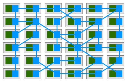 représentation d'un service mesh