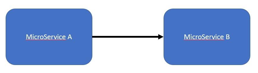 schéma microservice