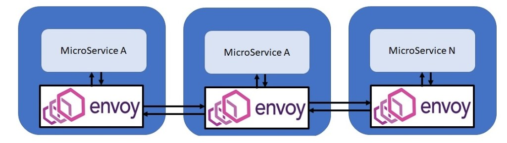 Capture Micro service envoy sidecar