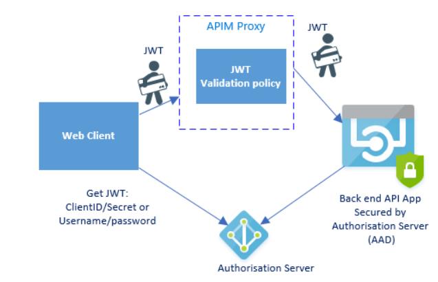 schéma de sécurisation du backend API avec un serveur d'autorisation