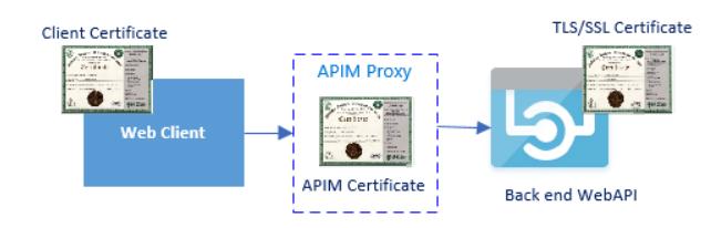 schéma sécurisation via un certificat