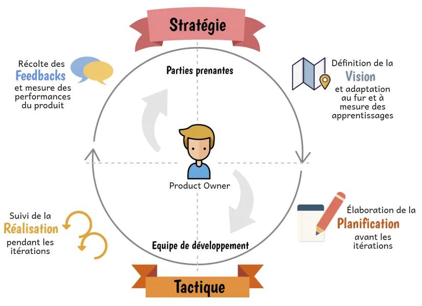 schéma récapitulatif de la roue du Product Owner