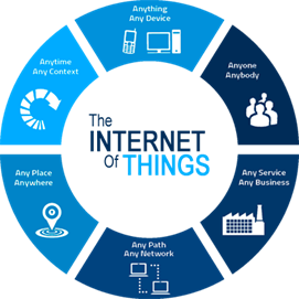 schema the internet of things