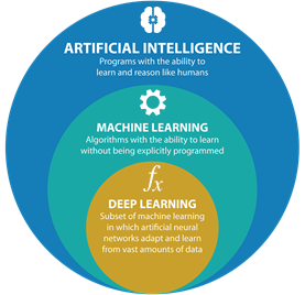 différence entre AI, Machine Learning, Deep Learning