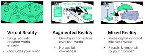 différence entre VR, AR, XR