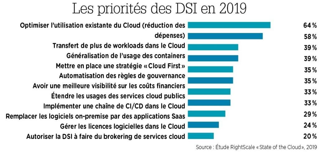 Graphique les priorités des DSI