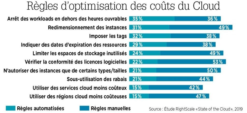 graphique des règles d'optimisation des coûts du cloud