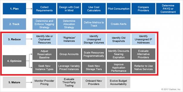 Schema Cost Optimization