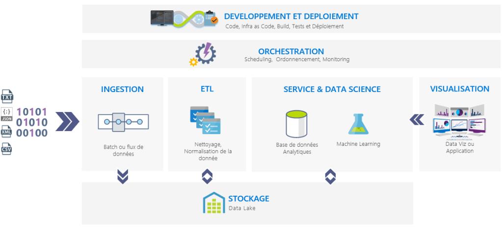 schéma des sept grands domaines de la Data en entreprise